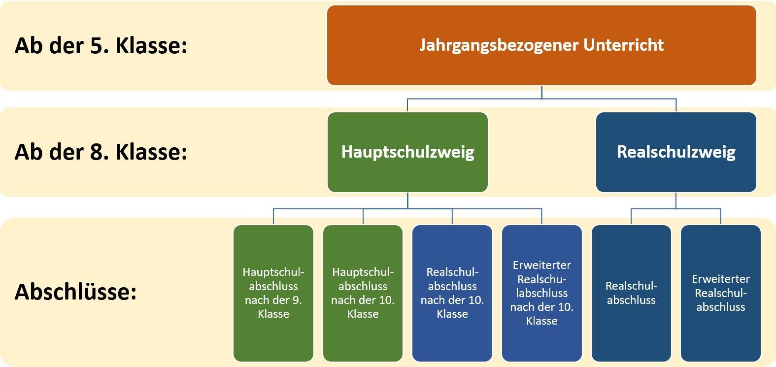 Beschreibung der Wege zu Haupt- und Realschulabschlüssen an der Geschwister-Scholl-Schule, Geeste.